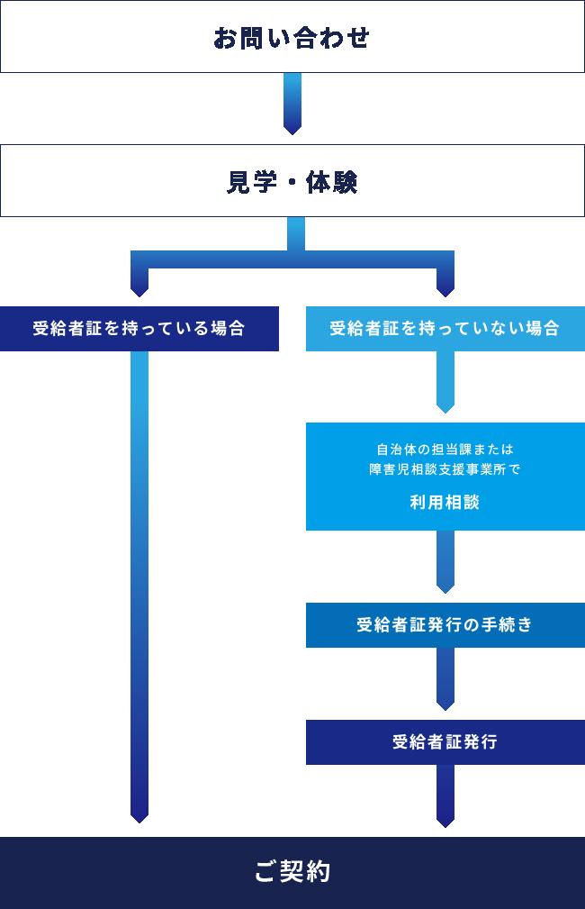 契約までのフローチャート図